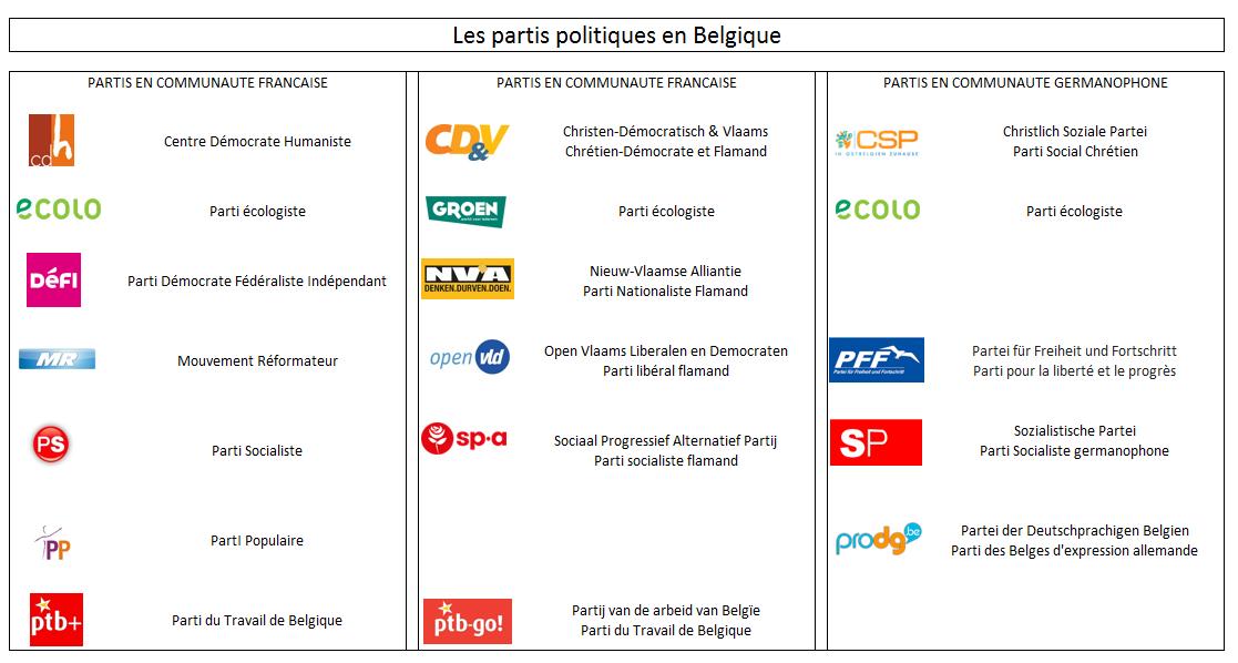 La belgique pour les tudiants for Chambre belge des traducteurs